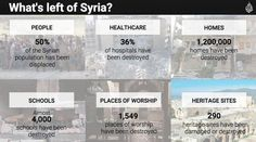 What's left of Syria . . . . .
