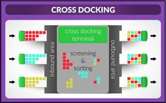 Decrease Your Warehouse Needs While Increasing Stock With Cross docking  A few weeks ago, I talked about drop-shipping in another blog site, an alternative shipping method that enables you to prevent excess stock and speed-up shipments.  Now, here's ...