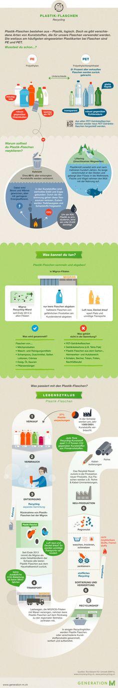 #Infografik Plastik-Flaschen Recycling in der Migros #Schweiz