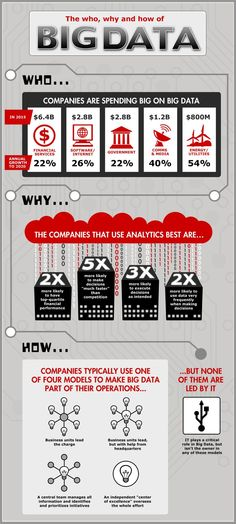 The Who, Why And How Of Big Data #Infographic