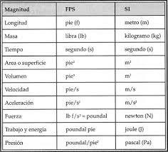 Resultado de imagen para sistema decimal y sus equivalencias