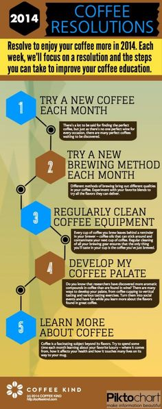 2014 Coffee Resolutions: resolve to enjoy your coffee more. #pinyourresolutions #infografía