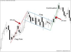 and Bearish Flag Patterns forex bullish flag price action patternforex bullish flag price action pattern Stock Trading Strategies, Forex Trading Signals, Stock Charts, Investing In Stocks, Stock Investing, Best Trade, Technical Analysis, Stock Market, Learning