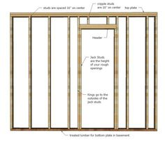 framing walls in basement | how a wall is framed wall framing is pretty simple