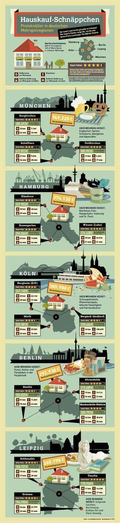 Was kostet ein Haus in Deutschland?