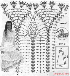 Crochet Frills for Girls Dresses, multiple graphs http://make-handmade.com/2013/08/24/pretty-crochet-patterns-frills-skirts-girls/
