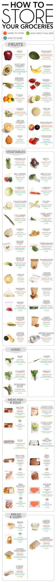 Pour savoir comment stocker vos bons produits. | 24 graphiques pour vous aider à manger plus équilibré