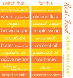Easy Real Food Substitutions  I have to add:  White sugar => Whole cane sugar or honey  Brown sugar => Whole cane sugar  Vegetable oil => Coconut oil  Bread crumbs => Almond flour