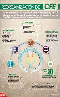 El consejo de Administración de la Comisión de Electricidad (CFE) aprobó la integración de los Consejos de Administración de las Empresas Productivas Subsidiarias, las cuales tendrán las siguientes atribuciones que te presentamos en nuestra #Infographic