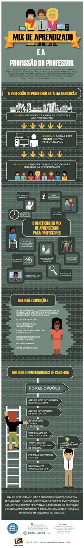 Infográfico sobre desafios para a formação de professores na atualidade Compartilhado por Claudia Siqueira