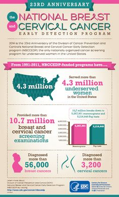 More than 4 million women with limited access to health care received breast and cervical cancer screening and diagnostic services in the first 20 years of the CDC's National Breast and Cervical Cancer Early Detection Program. Between 1991 and 2011, the program found 56,662 breast cancers and 3,206 cervical cancers, according to a recent CDC report.