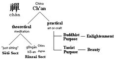 Zen and the Art of Divebombing, or The Dark Side of the Tao