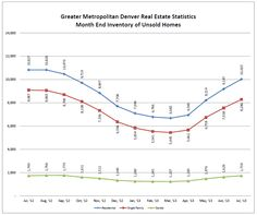 METRO DENVER REAL ESTATE MARKET UPDATE AUGUST 2013