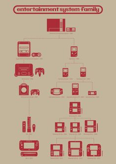 The Nintendo family tree: Often probably preferable to your actual family tree. Related: The Evolution of Video Game Controllers #videogames #gaming #Nintendo