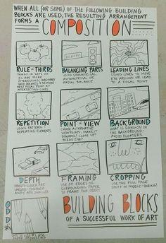 deketts art room - a clear chart of simple ways to arrange a work of art High School Art, Middle School Art, Art Room Posters, Art Classroom Posters, Art Doodle, Classe D'art, Art Handouts, Composition Art, Composition Techniques