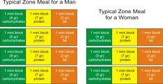 DietSpace.com - The Zone Diet: The Diet Plan