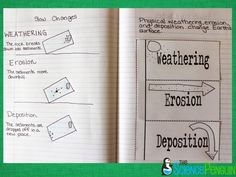 I'm continuing with the New Notebook Blog Series to help make you make your notebooks as great as possible! This post is about weathering, erosion, deposition, and constructive and destructive forces. OutputNote: I don't show many examples of output here because at this point of the year, students are making their own decisions for output. …