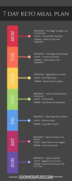 Keto Meal Plan for a complete week, 21 recipes all low carb and keto. - Keto Meal Plan for a complete week, 21 recipes all low carb and keto. Keto Meal Plan for a complete week, 21 recipes all low carb and ke. The Plan, How To Plan, Low Carb Meal Plan, Diet Meal Plans, 500 Calorie Meal Plan, Fodmap Meal Plan, Easy Keto Meal Plan, Ketogenic Diet For Beginners, Keto Diet For Beginners