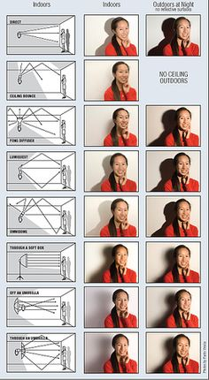Portrait Photography Flash Cheat Sheet - Bounce + Accessory Comparisons by kobre, via Flickr