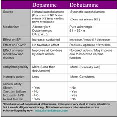 dobutamine | ... dobutamine and what is the clinical significance dopamine dobutamine 2