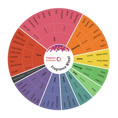 Fragrance Formulator™ Fragrance Wheel - Blending Card #1 - Wholesale Supplies Plus
