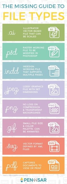 Infographic: The Missing Guide to File Types Different file types serve various purposes, each with its own advantages and disadvantages. The pros and cons of a particular file type are what may make it more useful over another. Graphisches Design, Design Basics, Graphic Design Tips, Tool Design, Graphic Design Inspiration, Design Trends, Print Design, Adobe Illustrator Tutorials, Photoshop Illustrator