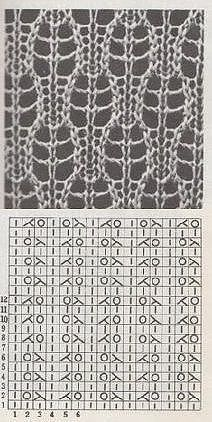 ajour / lace knitting pattern - ajour / lace knitting pattern – Source by martinavry Lace Knitting Stitches, Lace Knitting Patterns, Knitting Blogs, Knitting Charts, Lace Patterns, Knitting Projects, Stitch Patterns, Knitting Wool, Easy Knitting