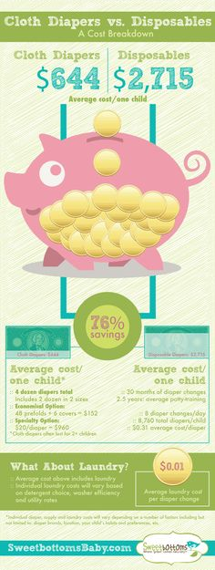 Cloth Diapers: Breaking Down the Cost Savings - this infographic details the opportunity to save by using cloth diapers instead of disposables. {the cost per disposable is a bit high on this chart, but there is significant savings to be had nonetheless} Used Cloth Diapers, Newborn Baby Care, Baby Care Tips, Disposable Diapers, Baby Makes, Natural Baby, Baby Time, Our Baby, Baby Boy
