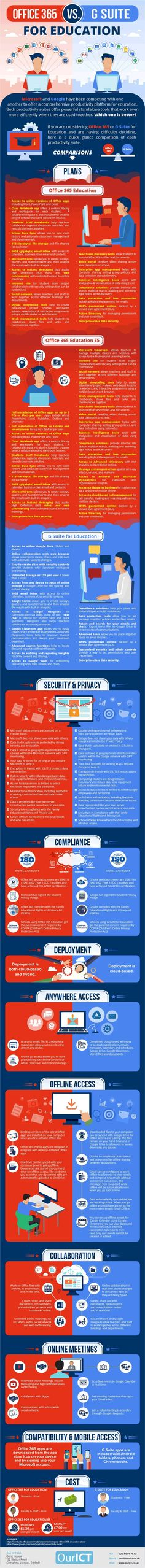 Office 365 Education vs G Suite for Education Infographic - https://elearninginfographics.com/office-365-education-vs-google-suite-infographic/