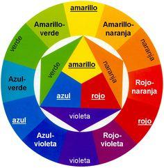El círculo cromático y sus combinaciones http://www.decoracionpatriblanco.es/2015/09/circulo-cromatico.html