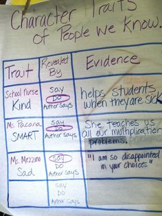 Character Traits (this ties into argument writing as well.... I just squealed @Allyson Kline)