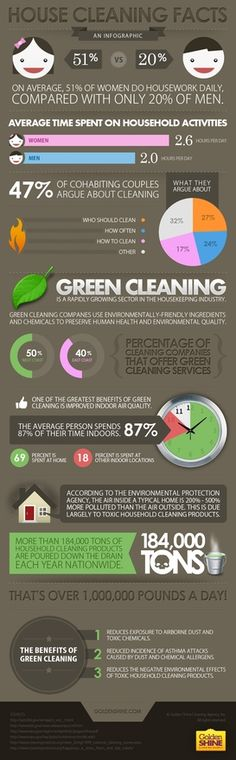 House Cleaning Infographic  #GreenSpringClean