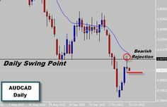 The AUDCAD market can easily be identified as being in an overall bearish trend, AUDCAD has just finished a correctional move back into a daily swing point where a Bearish Rejection Price Action signal has formed. This is also the areas of the trend mean value and the Price Action Protocol Forex Course does show us how this is a critical factor in trending markets. If price breaks lower we could consider positioning in with a short trade that is going to be in-line with the overall tre...