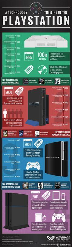 Playstation Infographic via Reddit user Phenosym: