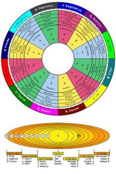 Astrology Basics   Cafe Astrology