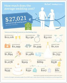 Average costs for a wedding--interesting stuff!