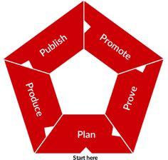 Content Marketing ist nichts komplett Neues mehr. Berücksichtigen Sie in Ihrer Planung allerdings auch die 5 Ps?