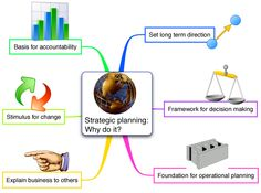 Strategic Planning using Mind Mapping Software