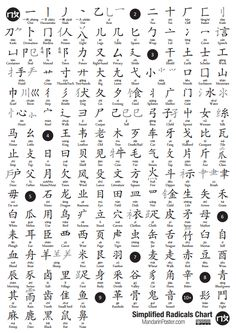 Simplified Chinese Radicals — Mandarin Poster