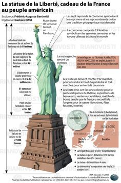 The Statue of Liberty, a gift from France to the American people. Infographics - Statue of Liberty, gift from France to the United States. Ap French, French History, Learn French, French Stuff, Art History, French Teaching Resources, Teaching French, Teaching English, French Tutors