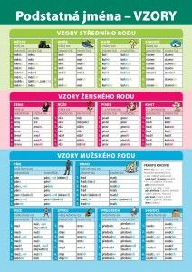 Vzory podstatných jmen Grammar, Periodic Table, Diagram, Literatura, Periodic Table Chart, Periotic Table