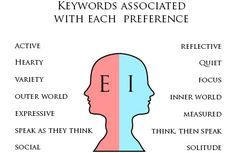 The Extroversion-Introversion preferences are one of the most common talked about differences, and often misunderstood. This article describes energy orientation differences and dispels myths. Enfp Personality, Personality Psychology, Personality Profile, Myers Briggs Personality Types, Infj Mbti, Extroverted Introvert, Entj, Found Out, Teamwork Quotes