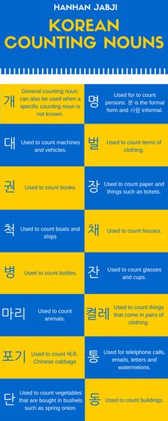 Boy, the korean counting system is just as confusing as Japanese. // Counting nouns, called 수분류사, are used to count tangible objects and events. There is a long list of different counting nouns and all of them are used to count specific types of things. Korean Words Learning, Korean Language Learning, Korean Phrases, Korean Quotes, How To Speak Korean, Learn Korean, Learning Languages Tips, Foreign Languages, Korean Numbers