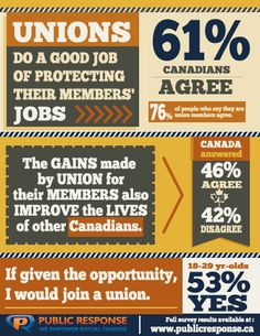Labour Day Inforgraphic