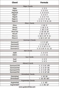 Chords and there formulas! Quite useful!