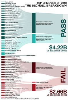 Infographic: Movies That Passed the Bechdel Test Made More Money in 2013 - /Film
