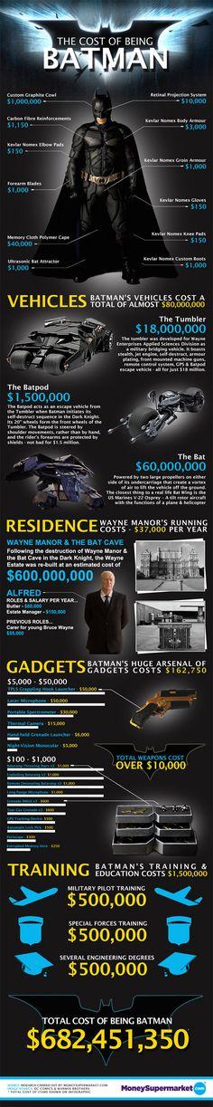 Being Batman will set you back by half-billion dollars. No wonder Wayne Enterprises went broke.