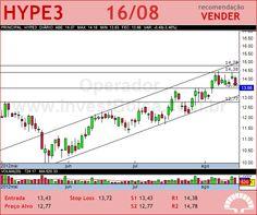 HYPERMARCAS - HYPE3 - 16/08/2012 #HYPE3 #analises #bovespa