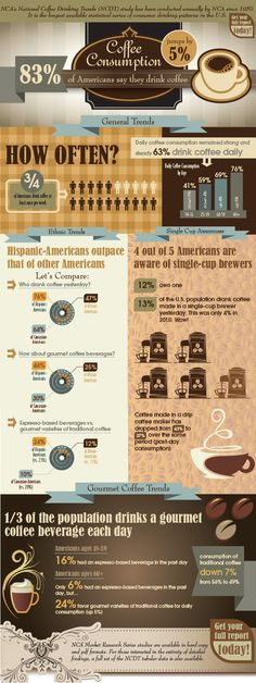 National Coffee Association's 2013 National Coffee Drinking Trends (NCDT) Infographic