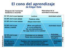 La pirámide del aprendizaje real.